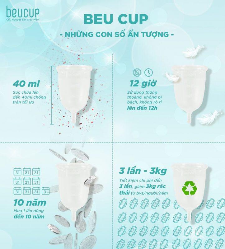 Tuổi thọ của cốc nguyệt san BeU Cup lên tới 10 năm